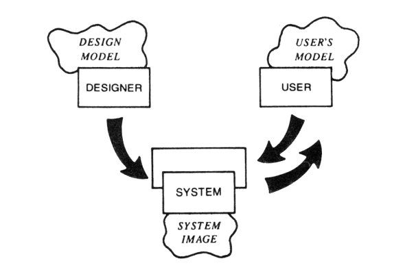 Conceptual Models Diagram from Norman, D. A. (1988). The Design of Everyday Things. New York, Basic Books.